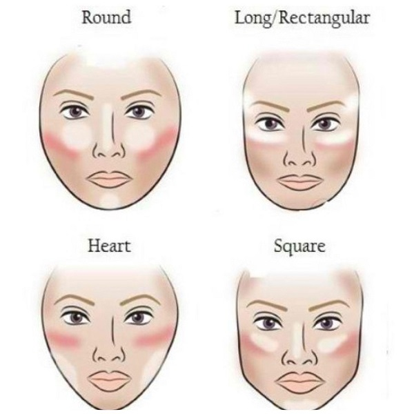 Типовые формы лица